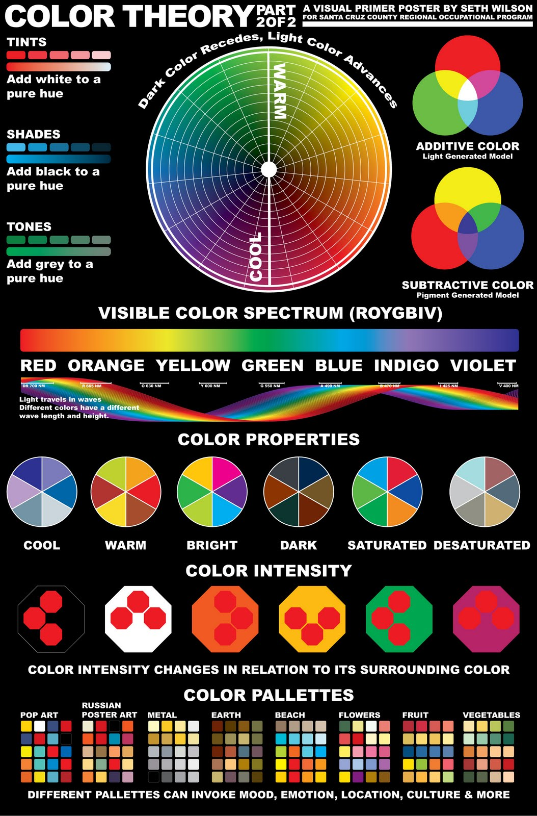 colour colortheory theory wheel poster mixing colors chart film artist psychology painting types therory different designs part typography graphic infographic