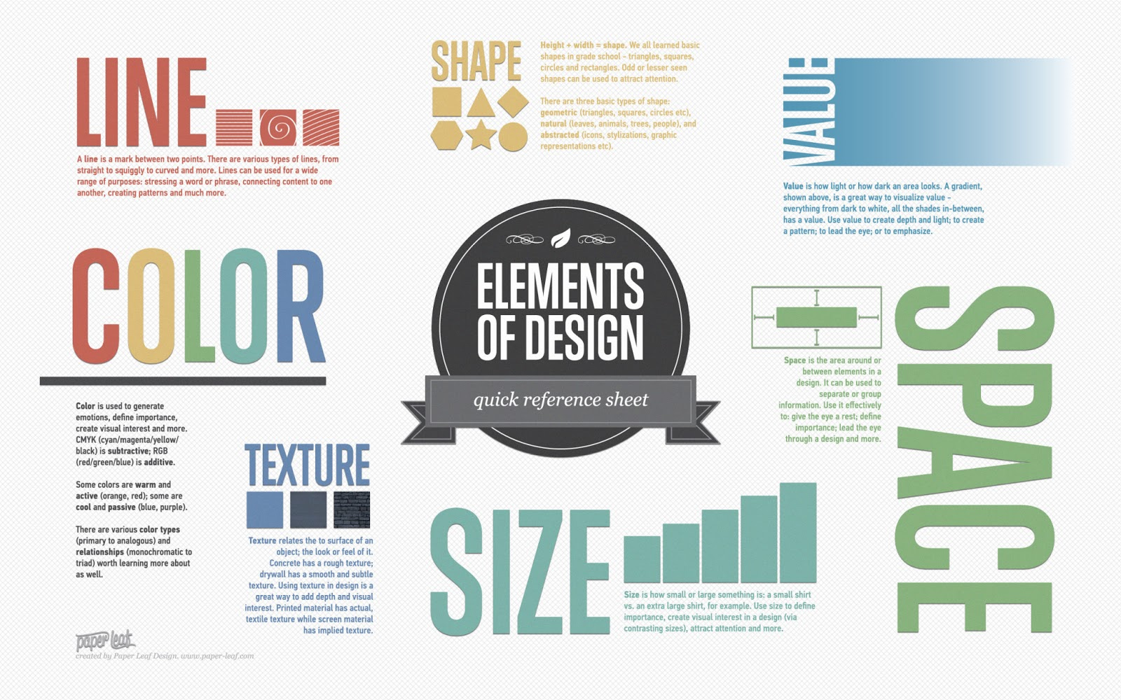 Elements of Art Elements of Design infographic - iPad Art Room