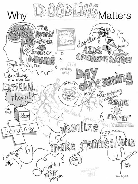source:http://www.scoop.it/t/integrating-technology-in-the-classroom/p/2678056450/celebrating-doodling-as-thinking