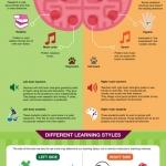 Left Brain Right Brain info graphic