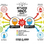 Between Minds, Left Brain Right Brain infographics from Mindjet