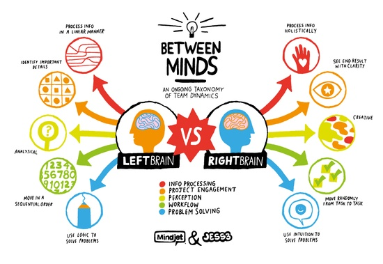left brain right brain