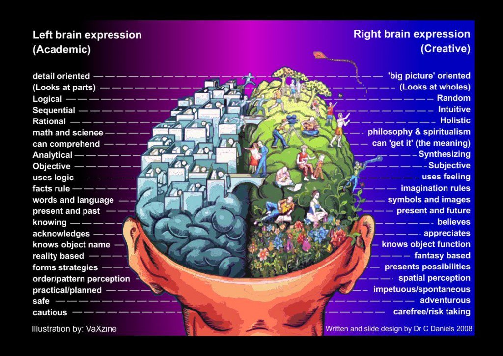 how to open right brain
