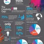 Global Creativity Gap