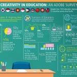 Adobe Creativity Survey