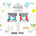 Between Minds infographic