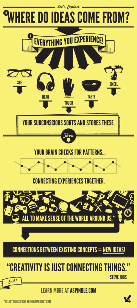 Where Do Ideas Come From info graphic