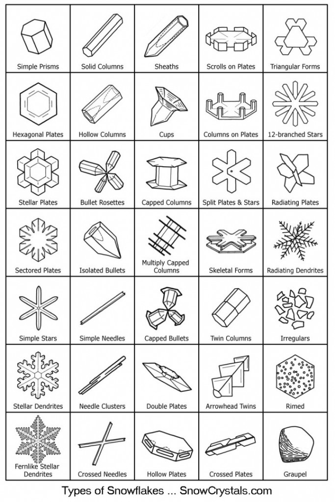 source: Snowcrystals.com via http://www.radiolab.org/story/257288-snowflake-science/